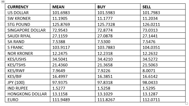 Forex rates today kenya