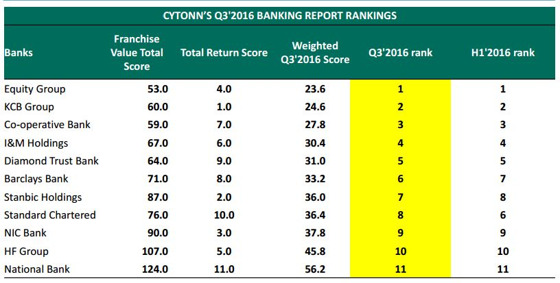cytonn-q3-2016-banking-report-rankings