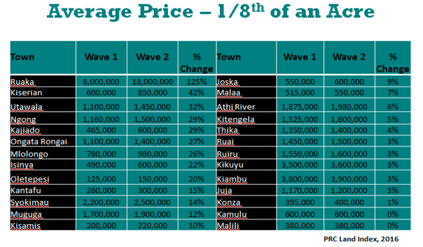 average-land-price