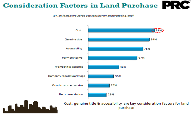 factors-influencing-land-purchase