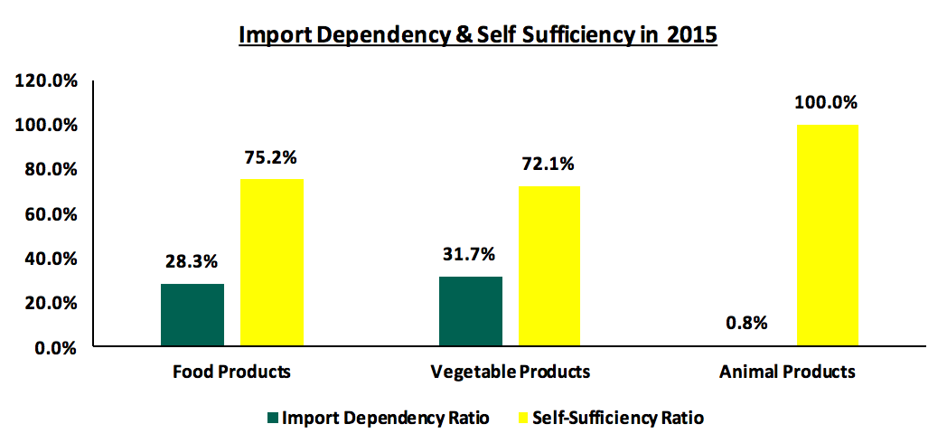 Import dependency and self sufficieny in 2015