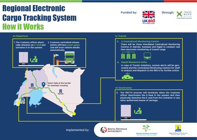 Usd 4 4mn East Africa Electronic Cargo Tracking System