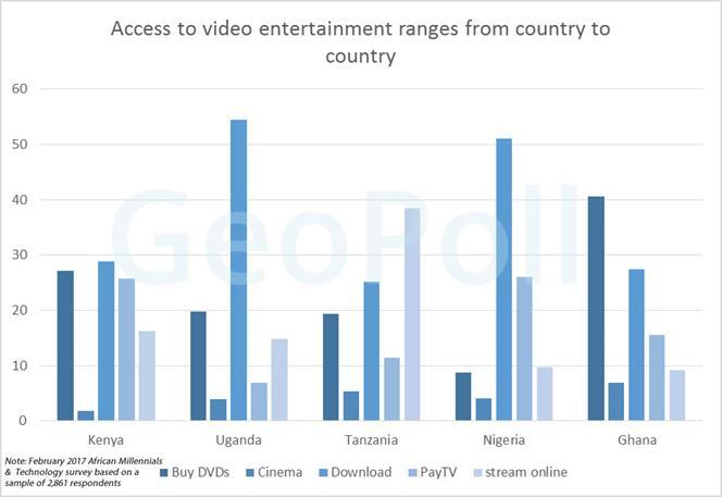 video entertainment
