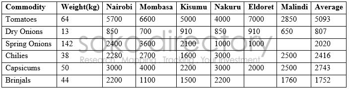 commodities 15031