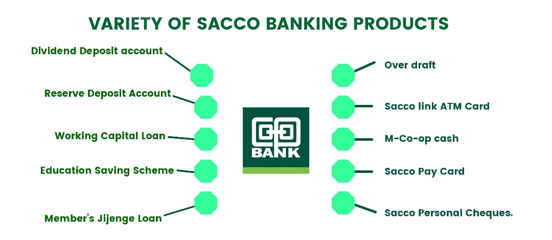 Image result for Why more Kenyans prefer the Co-op Bank Sacco banking products