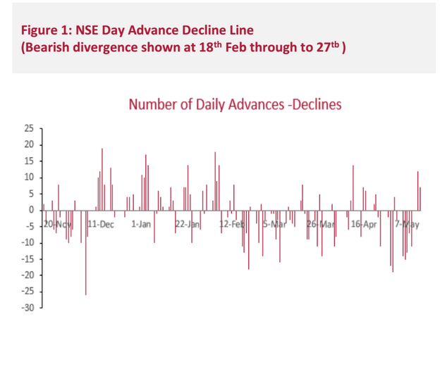 Figure 1: NSE Day Advance Decline Line   (Bearish divergence shown at 18th Feb through to 27th )