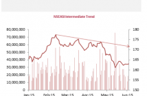 Figure 2: NSE All Share Index Intermediate Trend
