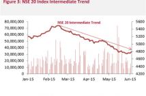 Figure 3: NSE 20 Index Intermediate Trend