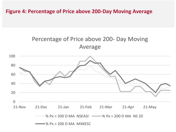 Figure 4: Percentage of Price above 200-Day Moving Average