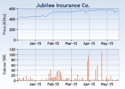 jubilee insurance co