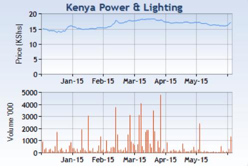 kenya power & lighting