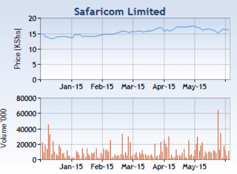 safaricom limited