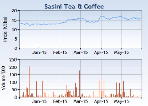 sasini tea and coffee