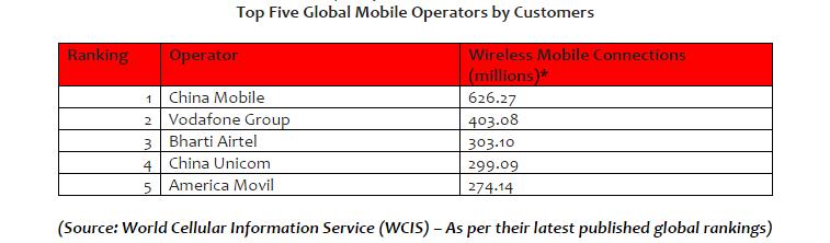 top five global mobile operators