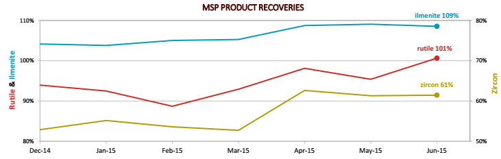 MSP Product recoveries