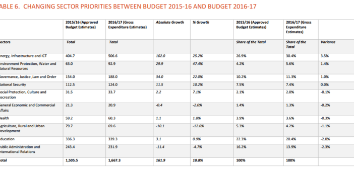 Changing sector priorities between budget 2015-16 and budget 2016-17 by International Budget