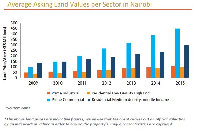 average asking land value