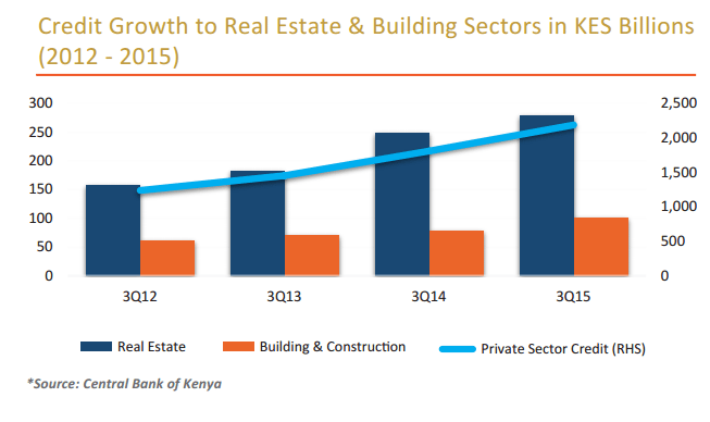 credit growth to real estate