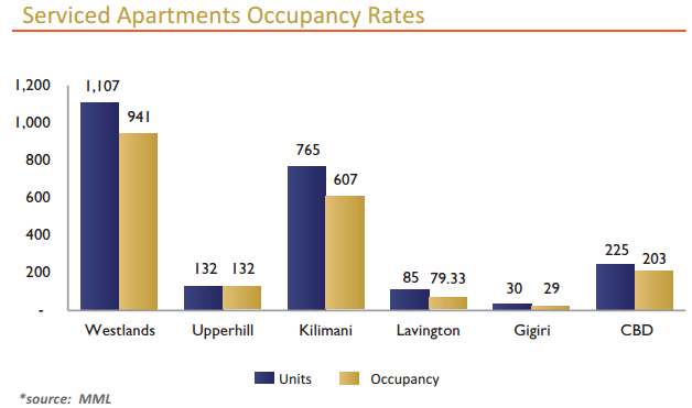 serviced apartments occupancy rates