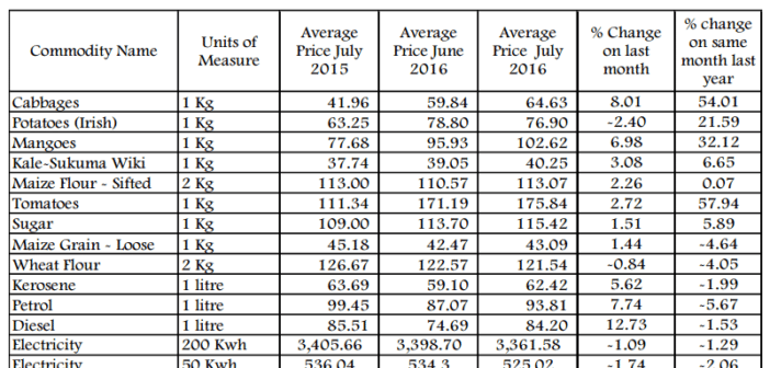 National average retail prices of selected commodities. Source KNBS