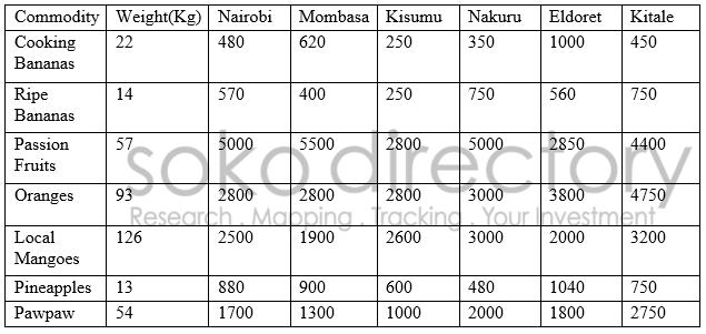 commodities 04082