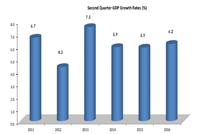 second-quarter-gdp-growth-rate