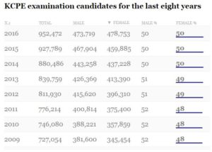 KCPE Examination candidates for the last eight years / DN News Plex