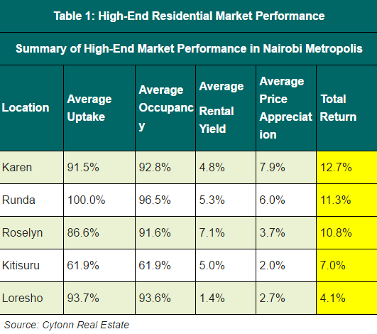 high-end-residential-market-performance