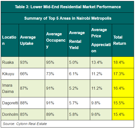 lower-mid-end-residential-market-performance