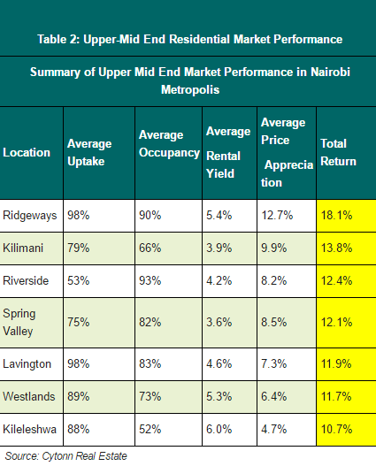 upper-mid-end-residential-market-performance