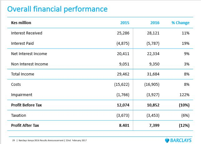 Barclays bank financials