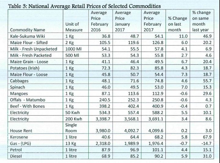 National Average Retail Prices of selected Commodities
