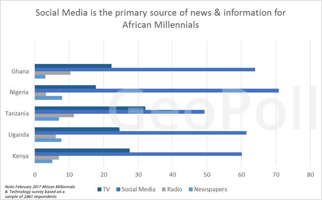 social media stats ssa 2016