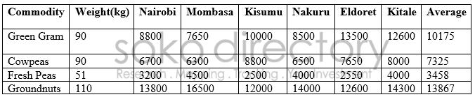 commodities 14032