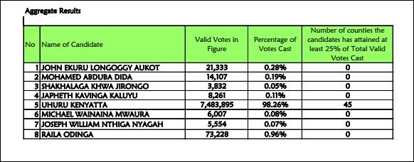 IEBC Repeat poll results