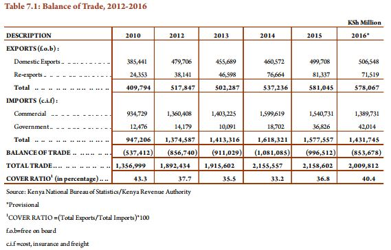 Kenya Balance of Trade, 2012-2016