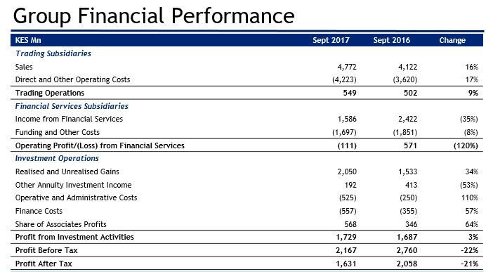 Centum Investments Half Year Results