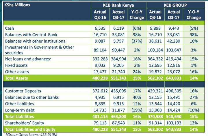 KCB Group Balance Sheet