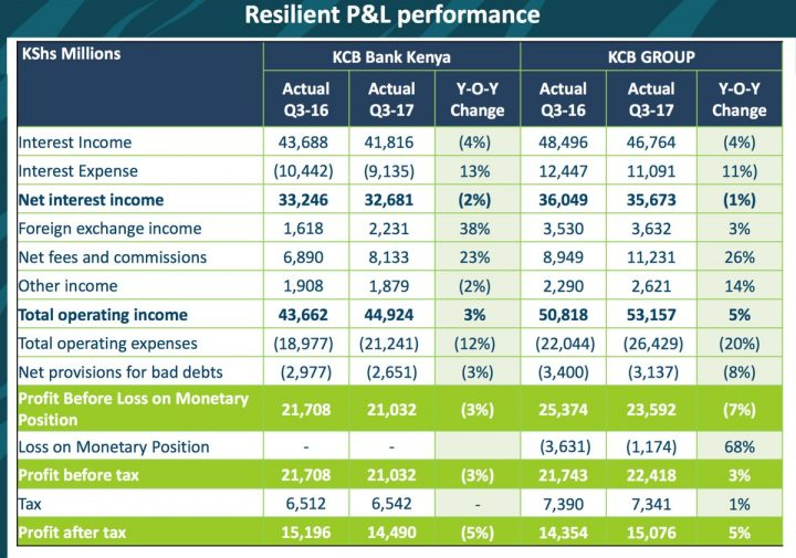 KCB Group Q3 Financial Results