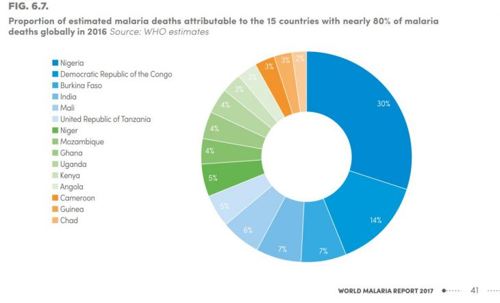 Malaria In Africa 2016 - WHO