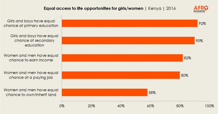 Equal access to life opportunities for girls and women in Kenya - Afro barometer Survey