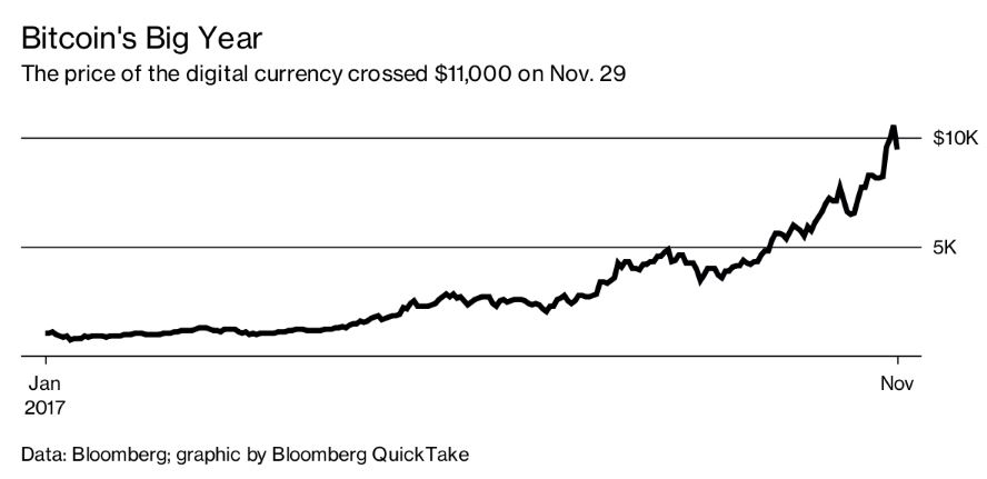 Bitcoins Big Year _ Bloomberg
