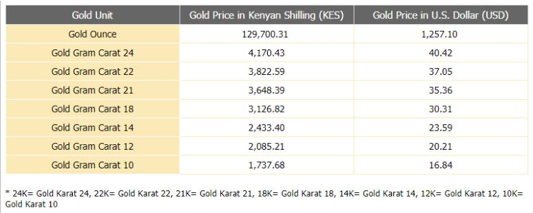 Current Gold Prices In Kenya In Kes And Usd