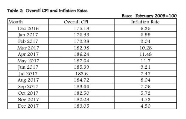 Kenya Inflation from January to December 2017