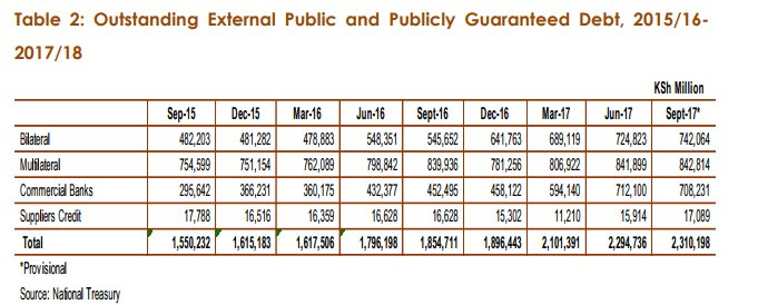 Stock of public and publicly guaranteed external debt
