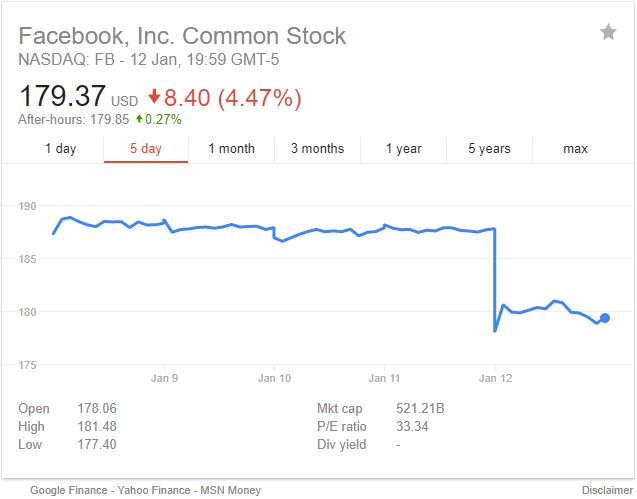 Price of facebook ipo to 2020