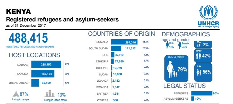 Registered refugees and asylum-seekers