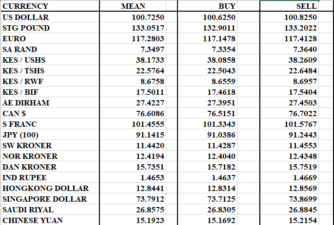A Look At Commercial Banks Average Exchange Rates As T 4th July Cob