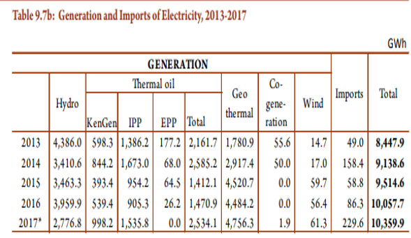 Hydro Generation of Electricity Declined 29 9% in 2017 - KNBS
