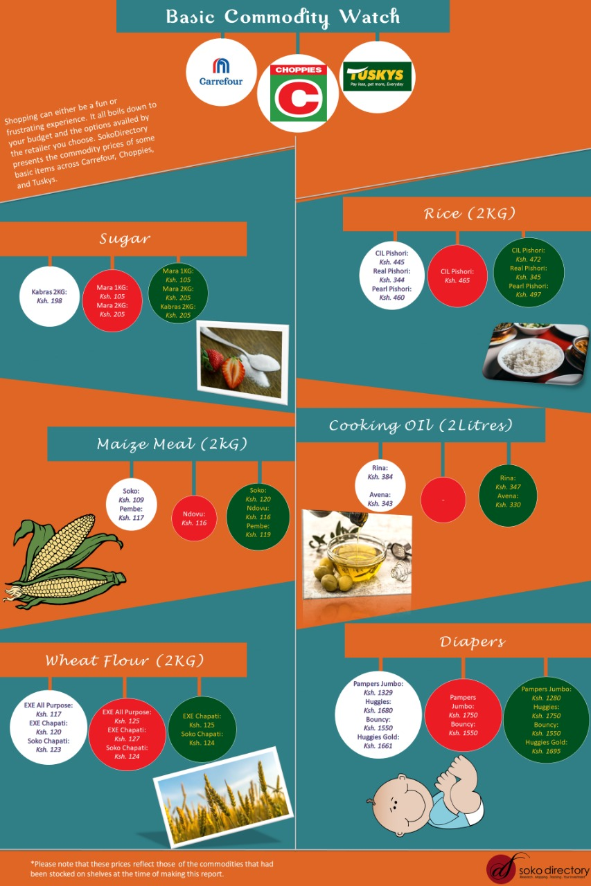 Shopping Experience and Cost of Products across Carrefour